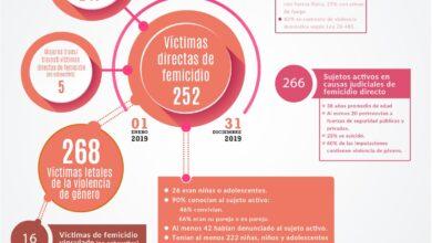 Photo of Cada 9 días, una niña o adolescente es asesinada por un femicida en Argentina